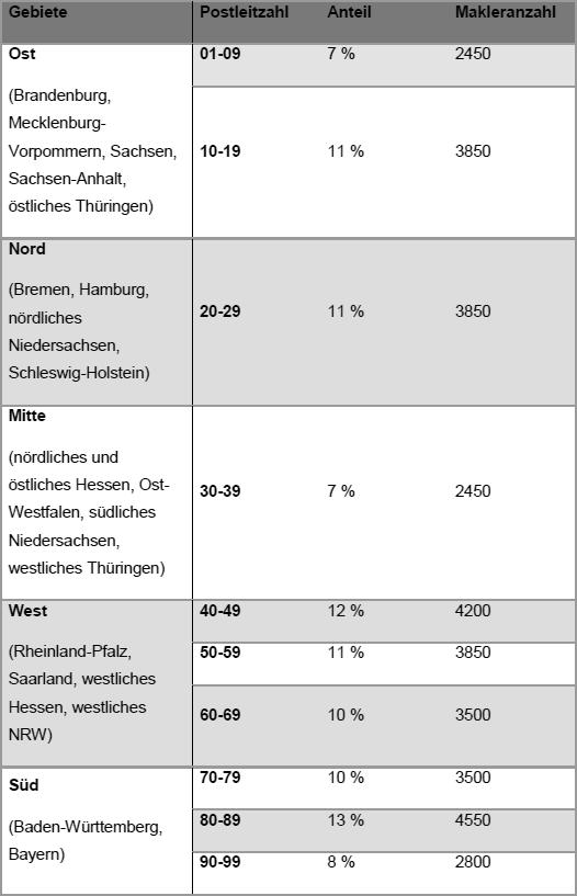 Tabelle mit Maklerzahlen und prozentualler Anteile in Deutschland nach Postleitzahl und Gebiet